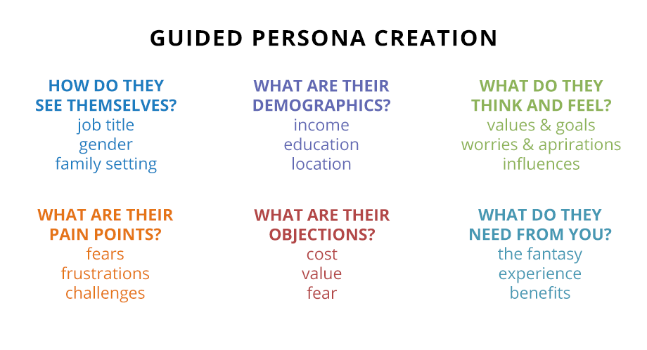 creating personas for products  customer service and marketing
